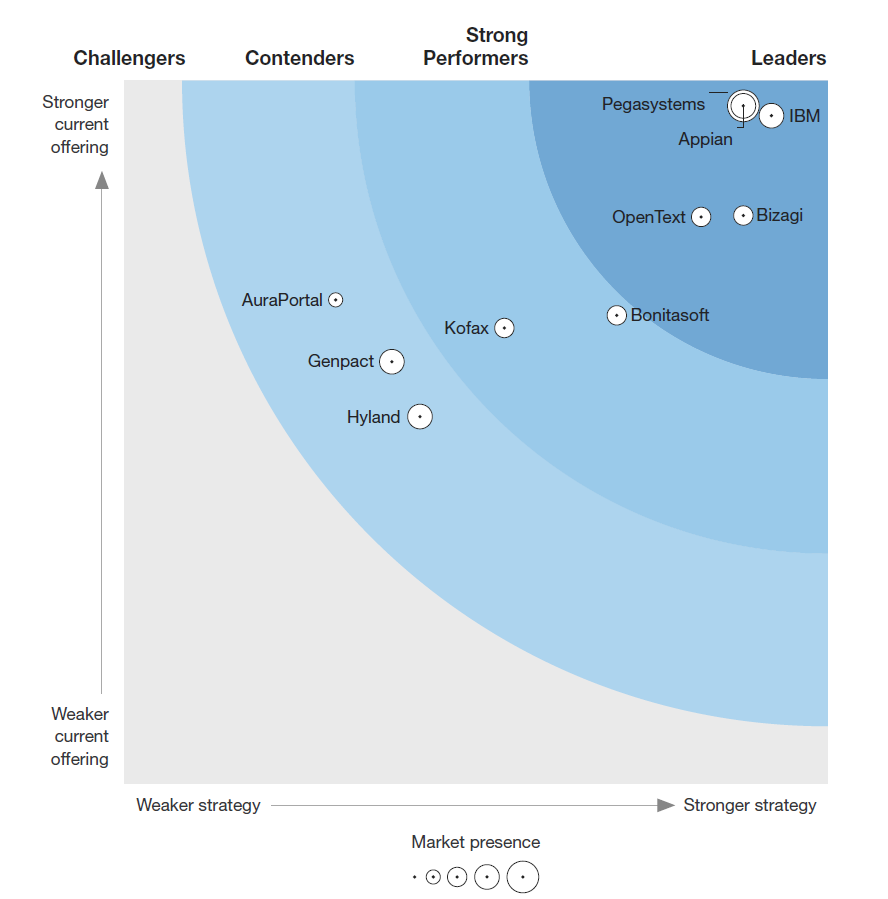 Forrester Wave Deep Digital Process Automation