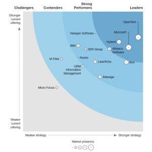 Forrester Wave ECM Content Platform